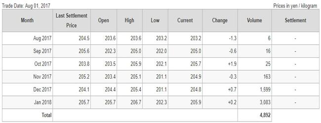 Giá cao su kỳ hạn trên sàn TOCOM ngày 01.08