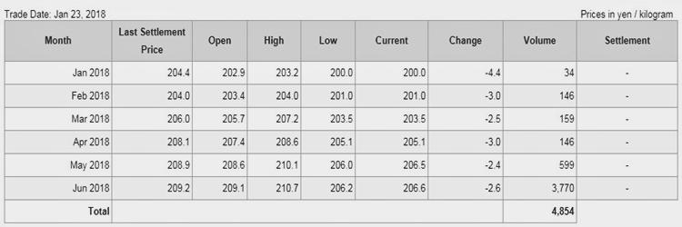 Giá cao su trên sàn Tocom ngày 23.01