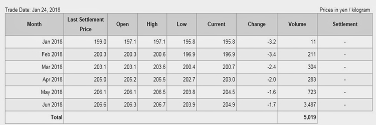 Giá cao su trên sàn Tocom ngày 24.01