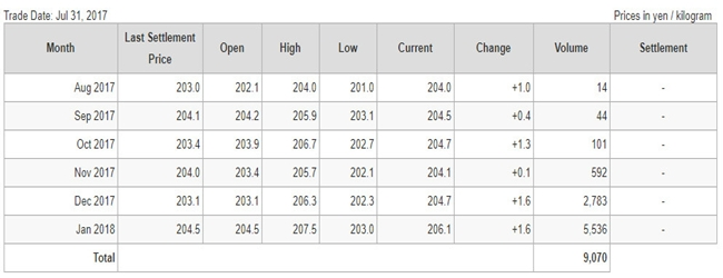 Giá cao su kỳ hạn trên sàn TOCOM ngày 31.07